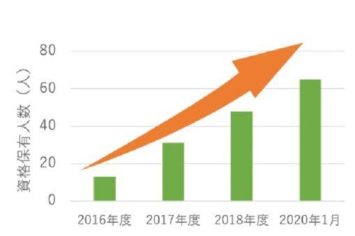 【情報工学科】2019年度も資格取得者が増加!