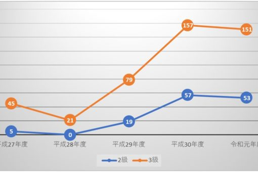 【経済学部】ビジネス能力検定2級53名、3級151名 合格!