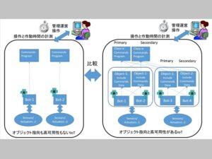 IoTシステムのイメージ図